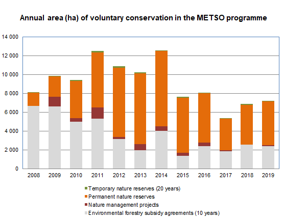Annual area of voluntary conservation in the METSO programme<br/>